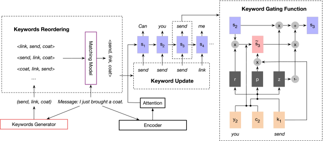 Order Sensitive Keywords Based Response Generation In Open Domain Conversational Systems