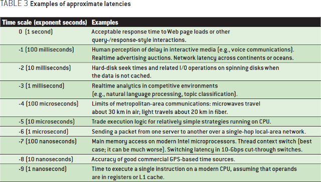 Evolution and Practice: Low-latency Distributed Applications in Finance: Examples of approximate latencies