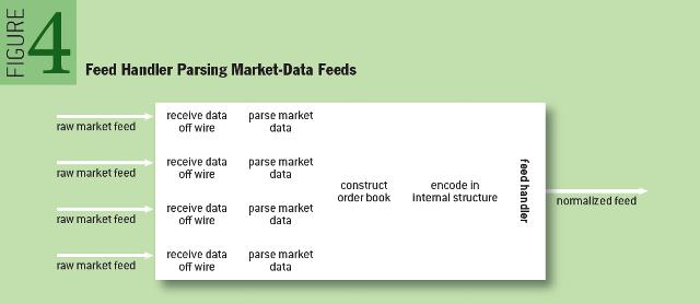HFT: Feed Handler Parsing Market-Data Feeds