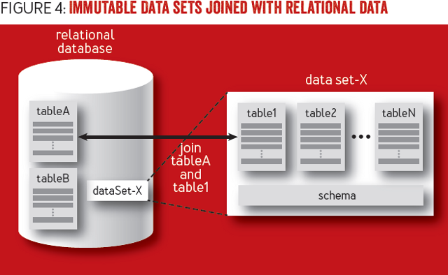 Immutability Changes Everything: Immutable Data sets may be joined with relational data