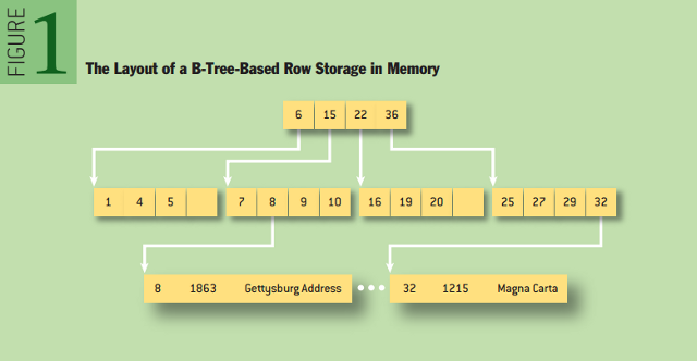 Disambiguating Databases: The Layout of a B-Tree-Based Row Storage in Memory