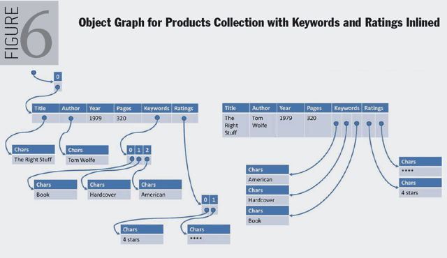 Figure 6. Object Graph for Products Collection with Keywords and Ratings Inlined