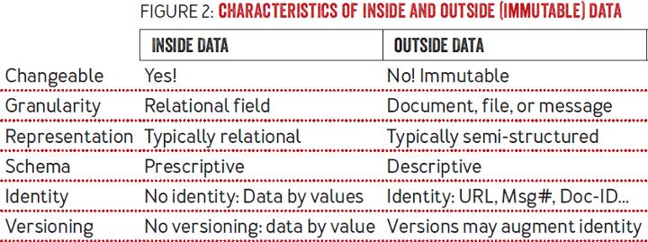 Immutability Changes Everything: Characteristics of inside data and outside (immutable) data