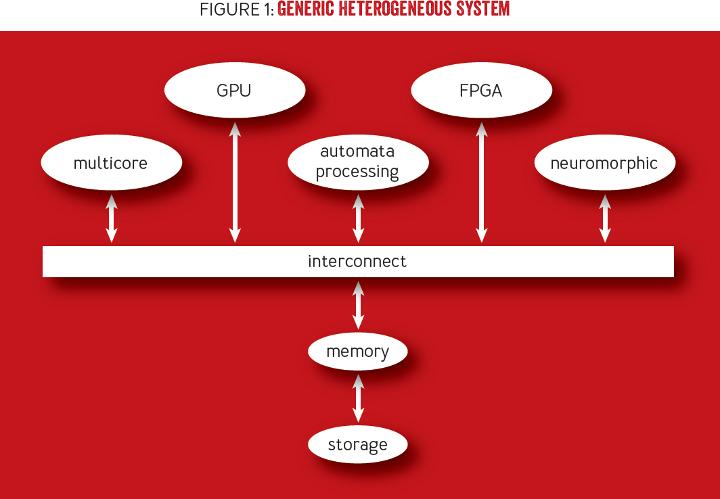 Heterogeneous Computing: Here to Stay