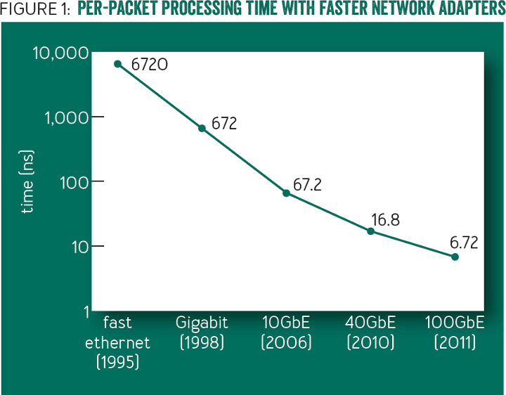 Non-volatile Storage: Per-packet processing time with faster network adapters