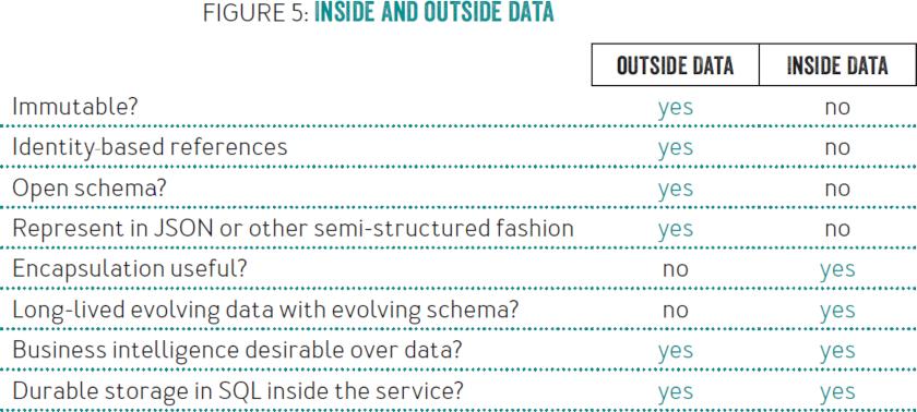 Data on the Outside vs. Data on the Inside