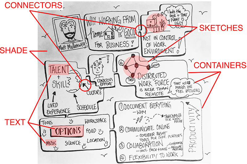 Live Sketchnoting Across Platforms Exploring The Potential And Limitations Of Analogue And Digital Tools