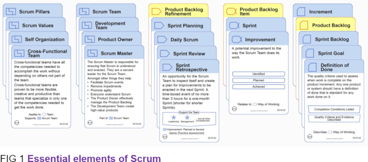 Scrum Essentials Cards
