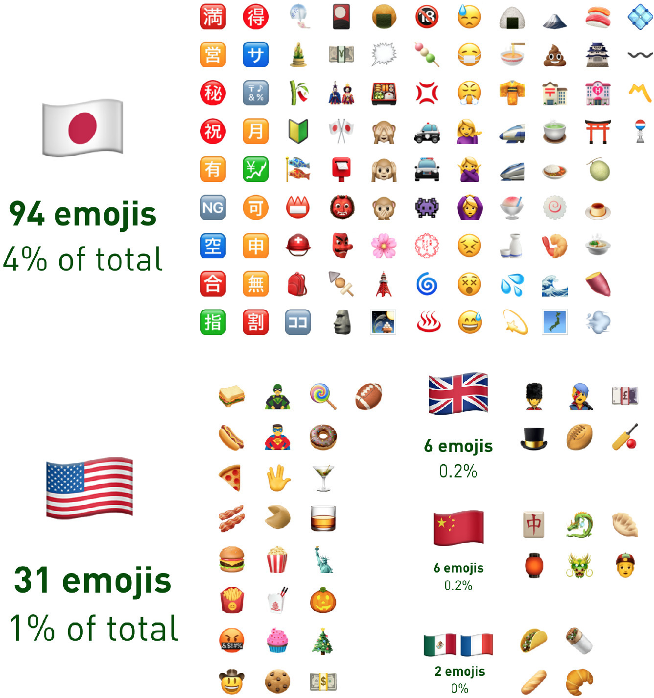 Examining The Global Language Of Emojis Designing For Cultural Representation
