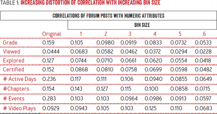 How to De-identify Your Data: Increasing distortion of correlation with increasing bin size