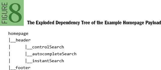 JavaScript and the Netflix User Interface: The Exploded Dependency Tree of the Example Homepage Payload