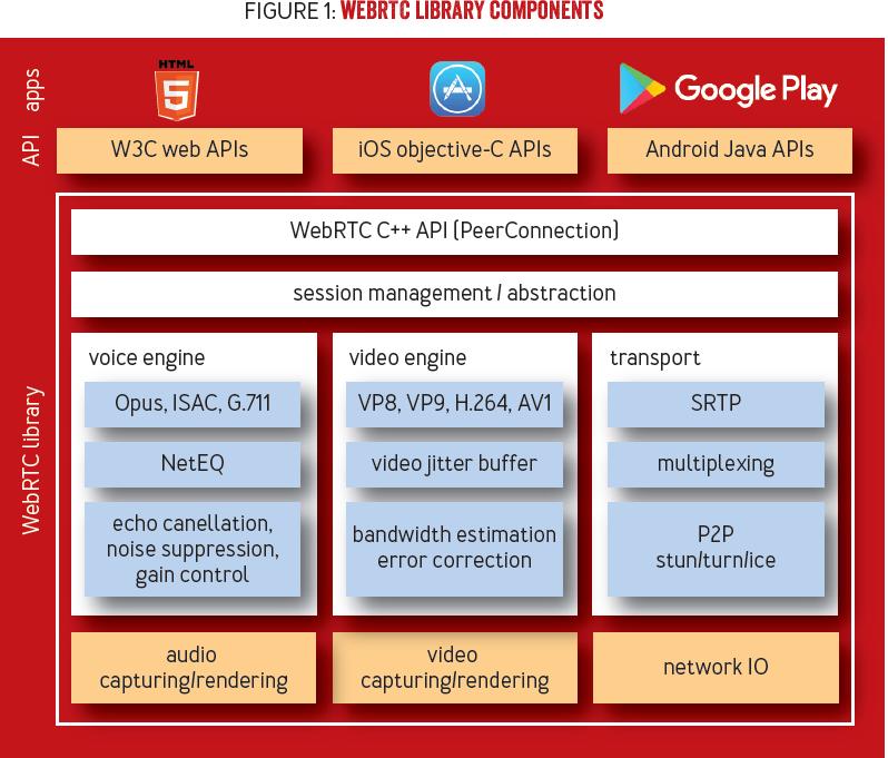WebRTC - Realtime Communication for the Open Web Platform