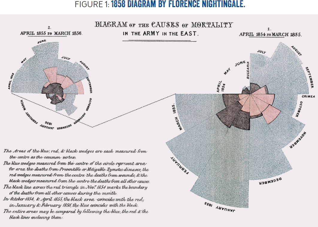 Human-Centered Approach to Static-Analysis-Driven Developer Tools: Florence Nightingale