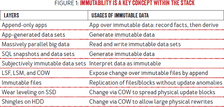 Immutability Changes Everything: Immutability is a key architectural concept at many layers of the stack