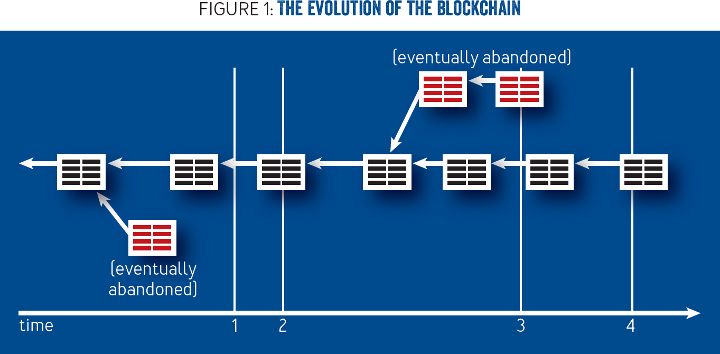 Bitcoins Underlying Incentives