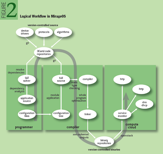 Unikernels: Rise of the Virtual Library Operating System - Logical Workflow in MirageOS