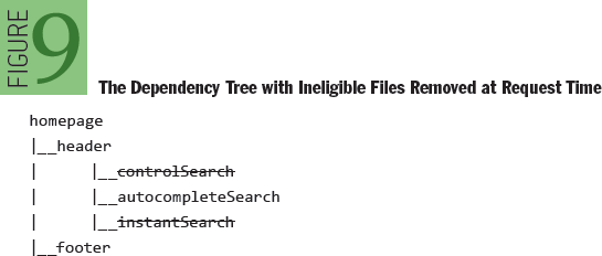 JavaScript and the Netflix User Interface: The Dependency Tree with Ineligible Files Removed at Request Time