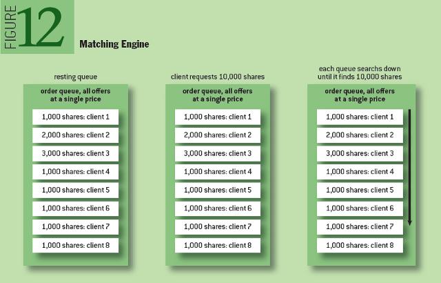 HFT: Matching Engine