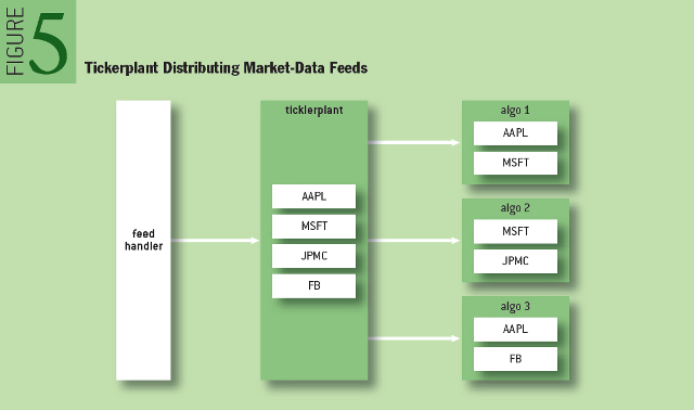 HFT: Tickerplant Distributing Market-Data Feeds