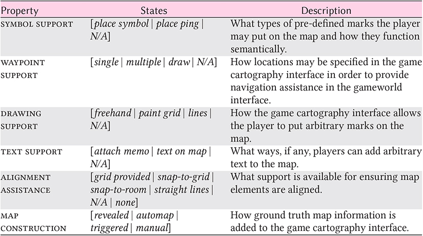Making Maps Available For Play Analyzing The Design Of Game
