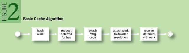 Parallel Processing with Promises: Basic Cache Algorithm