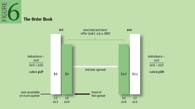 HFT: The Order Book