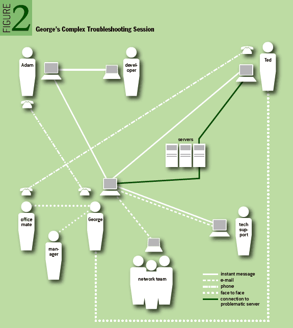 Figure 2: George's Complex Troubleshooting Session