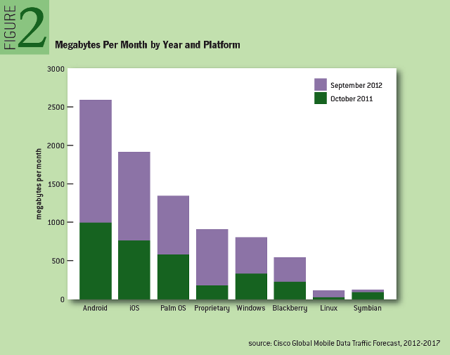 Megabytes Per Month by Year and Platform
