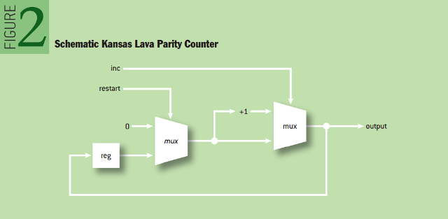 Domain-specific Languages and Code Synthesis Using Haskell: Schematic Kansas Lava Parity Counter