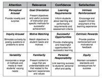 ARCS Model Components