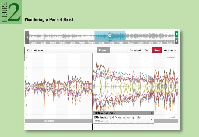 HFT: Monitoring a Packet Burst