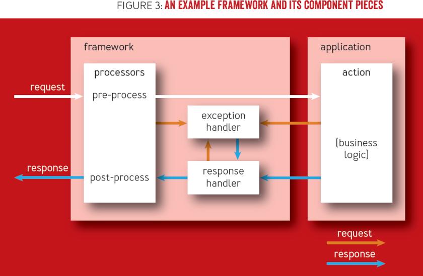 Best Practice: Application Frameworks