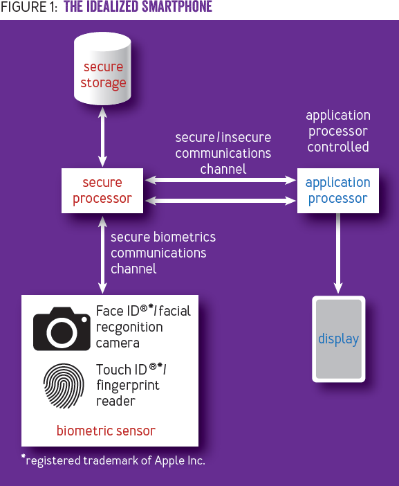 The Identity in Everyones Pocket: Keeping users secure through their smartphones