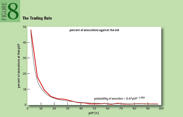 HFT: The Trading Rate