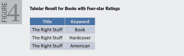 Figure 4. Tabular Result for Books with Four-star Ratings