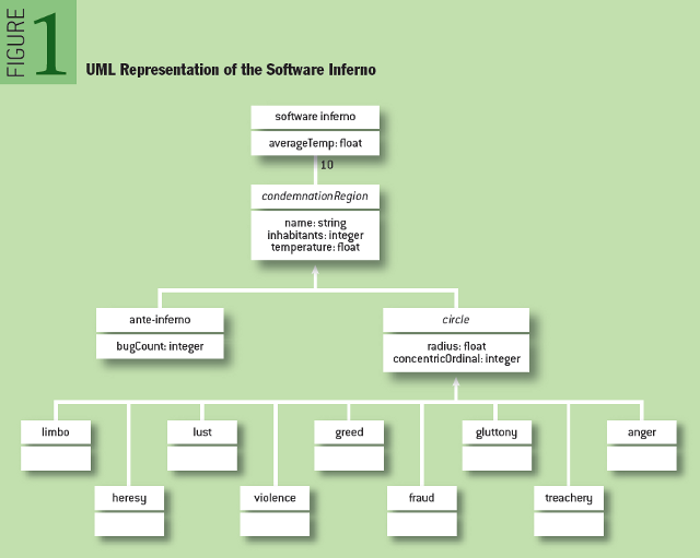 The Software Inferno; UML Representation of the Software Inferno