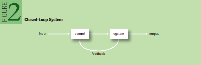 The Responsive Enterprise: Embracing the Hacker Way - Closed-Loop System