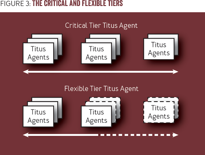 Titus: Introducing Containers to the Netflix Cloud