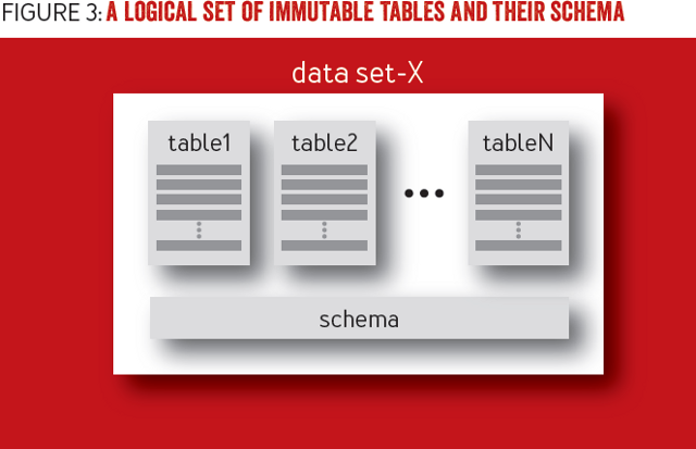 Immutability Changes Everything: A Data set is a logical set of immutable tables and its schema