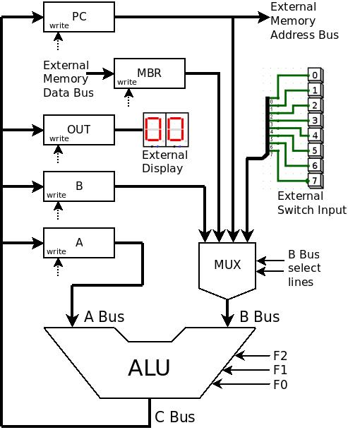 Step By Step Design And Simulation Of A Simple Cpu Architecture Proceeding Of The 44th Acm Technical Symposium On Computer Science Education