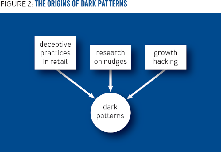 Dark Patterns: Past, Present, and Future - The evolution of tricky user interfaces