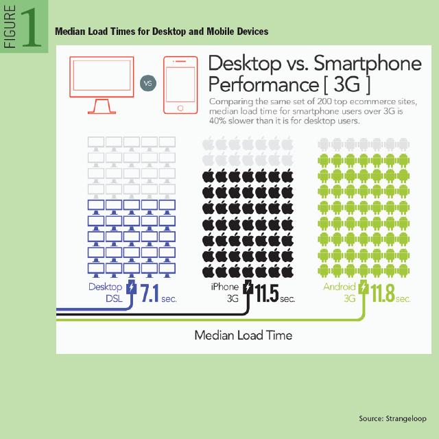 Median Load Times for Desktop and Mobile Devices