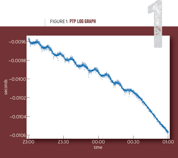 Time is an illusion: PTP log graph