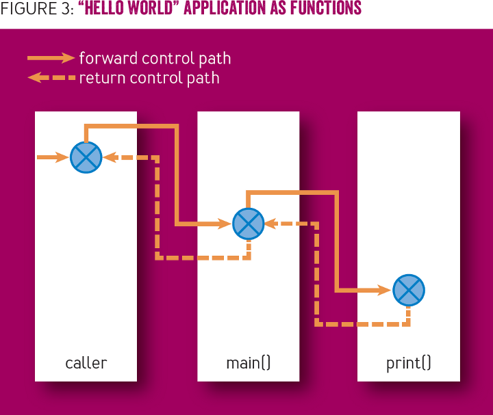 Network Applications Are Interactive