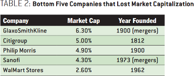 The Responsive Enterprise: Embracing the Hacker Way - Bottom Five Companies that Lost Market Capitalization