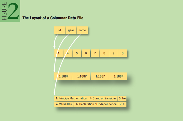 Disambiguating Databases: The Layout of a Columnar Data File