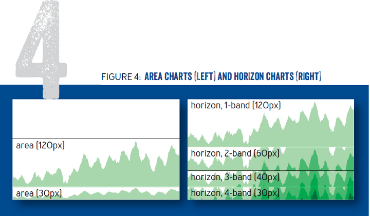 Fail at Scale: Area charts (left) and horizon charts (right)