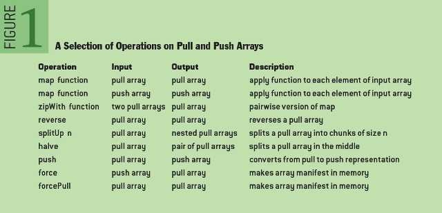Design Exploration through Code-generating DSLs: A Selection of Operations on Pull and Push Arrays