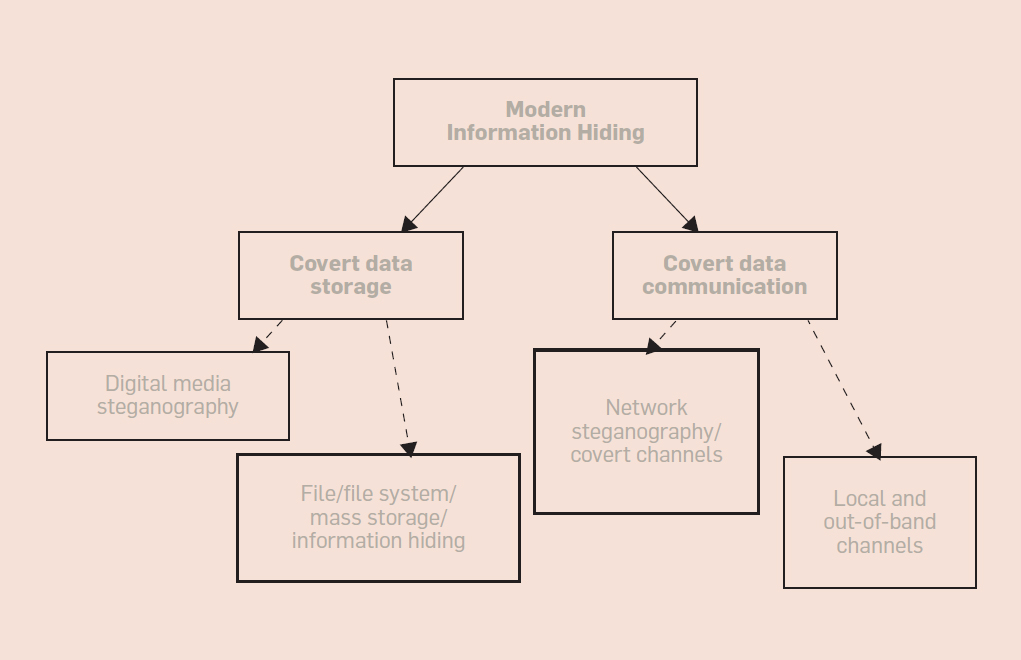 Information Hiding Challenges For Forensic Experts January 2018 Communications Of The Acm