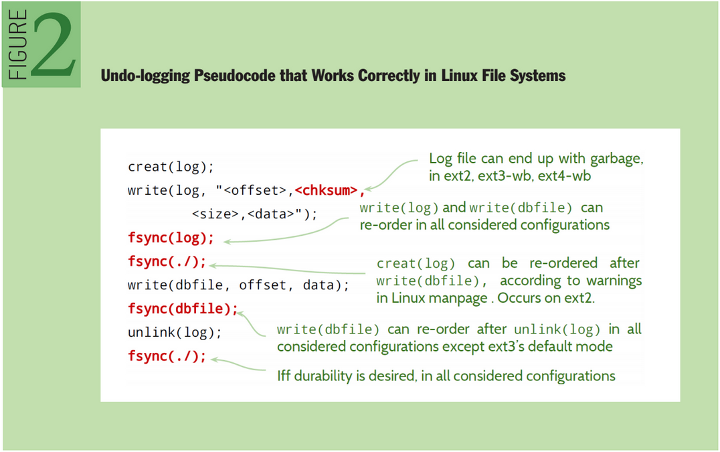 Crash Consistency: Undo-logging Pseudocode that Works Correctly in Linux File Systems
